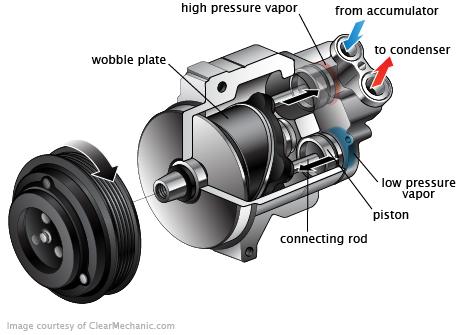 AC Compressor Replacement Cost - RepairPal Estimate