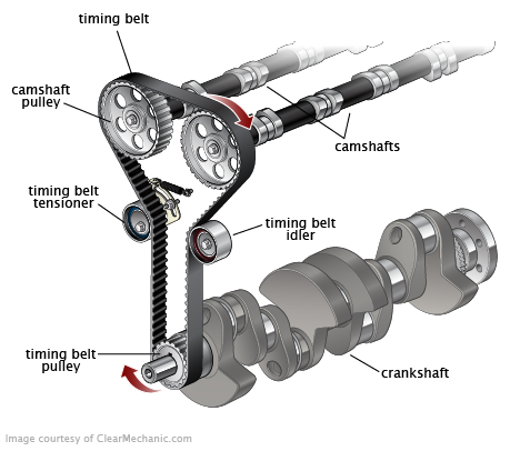 What is the average cost of replacing a timing belt on standard vehicles?