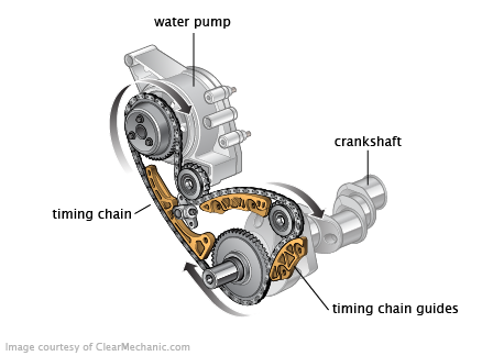 When Should You Change Your Timing Belt On A 2003 Toyota moreover 2002 Buick Century Door Parts Diagram as well Radiator Flush Ford Explorer moreover 2004 Buick Lesabre Engine Diagram as well Car Belt Cost. on how much is a serpentine belt cost