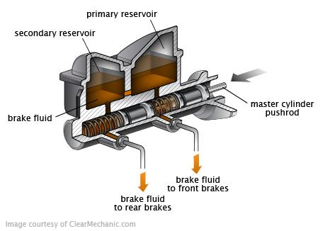 bleed brake system cost for bmw 530i repairpal estimate. Black Bedroom Furniture Sets. Home Design Ideas