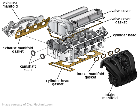 Head Gasket Repair New Ford Explorer Head Gasket Repair Cost