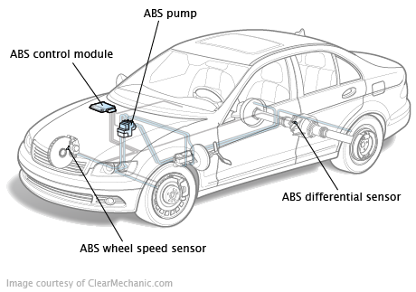 Understanding Your Abs System on car warning lights
