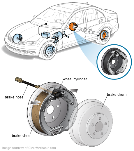 How to Tell if You Have Bad Brake Drums