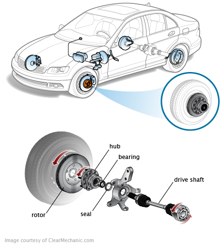Brake And Rotor Replacement Cost >> Hub Assembly