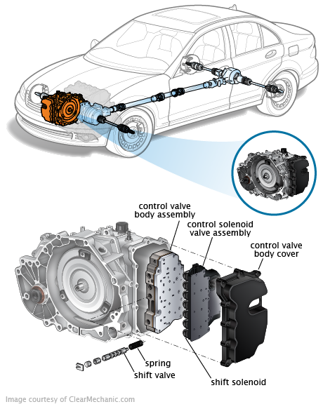 Dodge Journey Transmission Dipstick Location in addition 2014 Jeep Srt With Whipple Supercharger besides Nissan Cvt 22 04 08 further Automatic Transaxle as well Photo 06. on subaru transaxle diagram