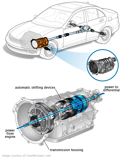 Signs of Transmission Problems, and Why You Should Act Now
