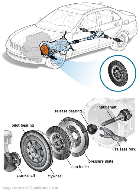 clutch disc 2013 ford fusion engine diagram #3