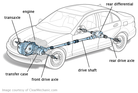 Drivetrain on car gears