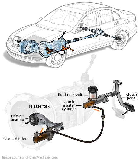 Service Manual How To Bleed Hydraulic Clutch 2007 Toyota
