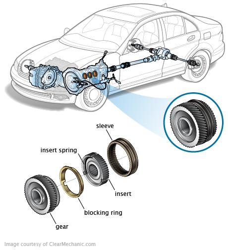 synchronizers rh repairpal com manual transmission synchronizer repair cost Transmission Synchro