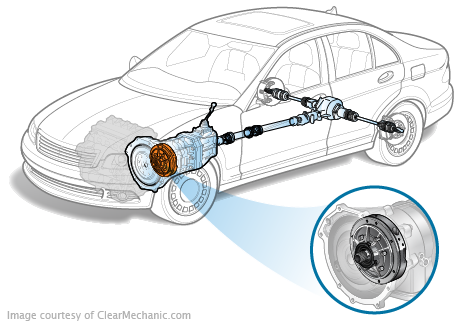 Transmission Pump on 2004 Bmw X5 Front Drive Shaft Diagram