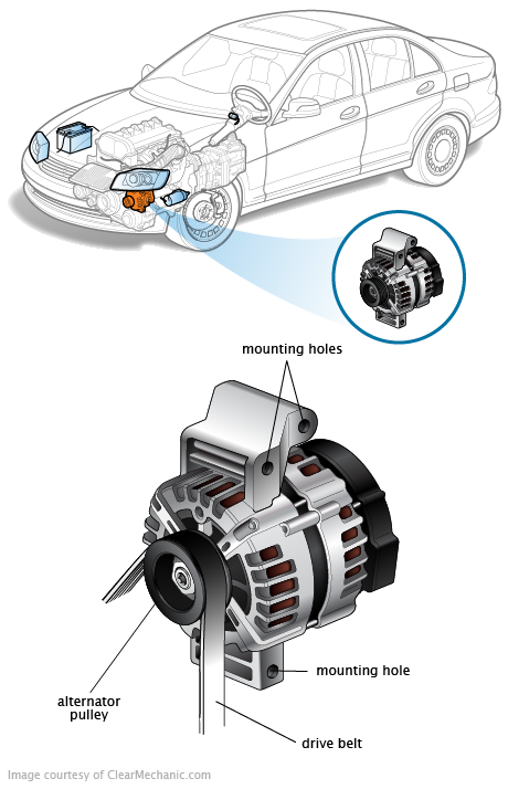 Alternator Symptoms And Definition