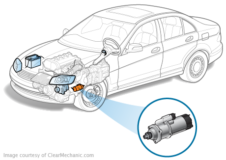 Starter on Bmw 530i Headlight Parts Diagram