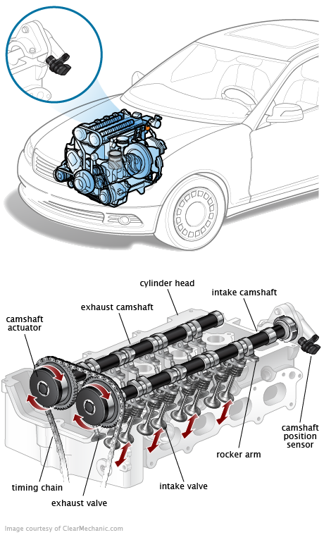 Camshaft Position Sensor on Ford Triton V8 Engine Diagram