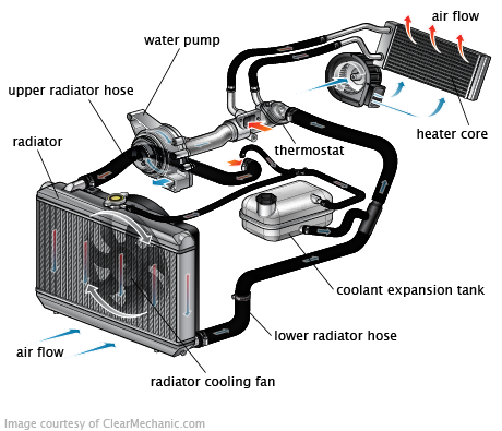 Cooling System on 2003 Volvo S40 Cooling System Diagram