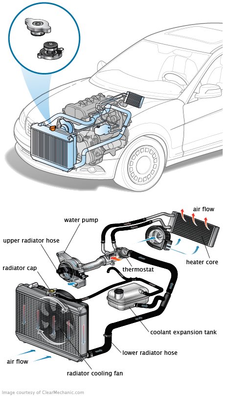 signs your radiator cap needs to be replaced rh repairpal com Ford 2.9 Engine Diagram Overhead Valve Engine Diagram