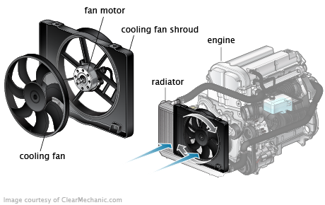Pic X together with Radiator Fan Assembly in addition Fan Relay together with C E moreover Graphic. on 2005 chrysler town and country cooling fan relay