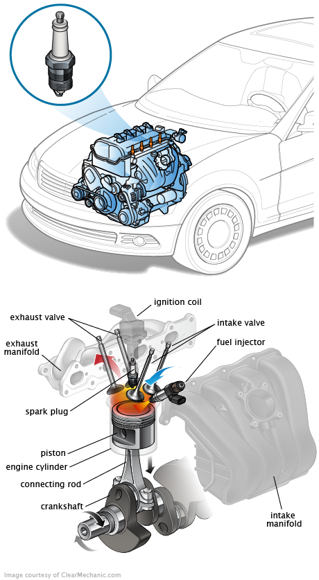 2004 Hyundai Santa Fe Spark Plug Wire Replacement | How To Tell If You Have A Bad Spark Plug