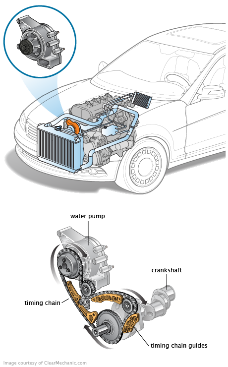 Water Pump on 1999 Ford Taurus Serpentine Belt Diagram
