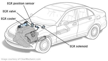Does Your Egr Valve Need Replacing together with Auto To Manual Writeup 5 Speed Conversion T181139 further Stock Illustration Exhaust Gas Recirculation Valve Attempt To Reduce Diesel Pollutants Concept System Image84245285 furthermore Egr system testing as well Enhancements Chevrolet Spark Lt Engine. on exhaust recirculation sensor