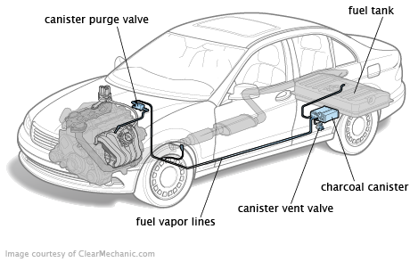 diagram further audi evap canister purge valve location in additionp0456 obd ii trouble code small leak detected in evap system diagram further audi evap canister purge valve location in addition