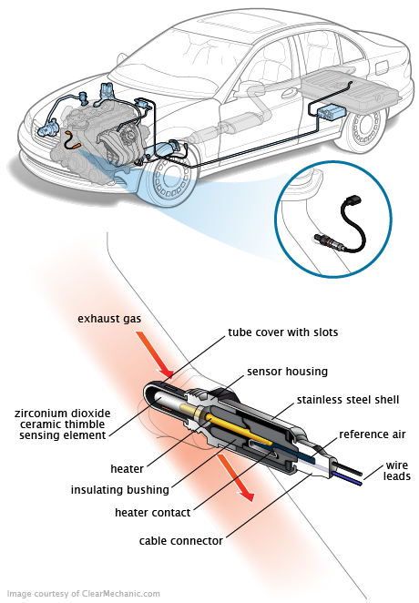 2000 ford f150 o2 sensor wiring diagram p0137 obd ii trouble o2 sensor circuit low voltage