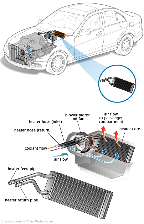 5 Signs Of A Failing Heater Core And What To Do Rh Repairpal Com 1987 Honda  Civic Parts 1995 Honda Civic DX Green