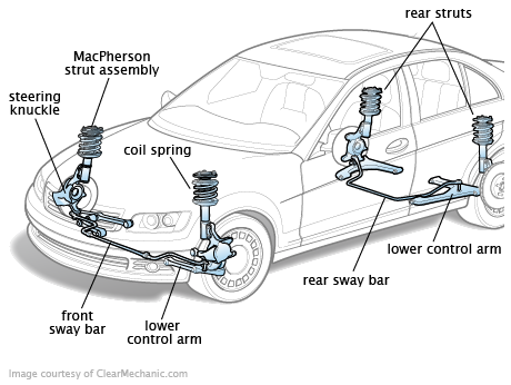 Suspension Steering on taurus rear suspension control arm